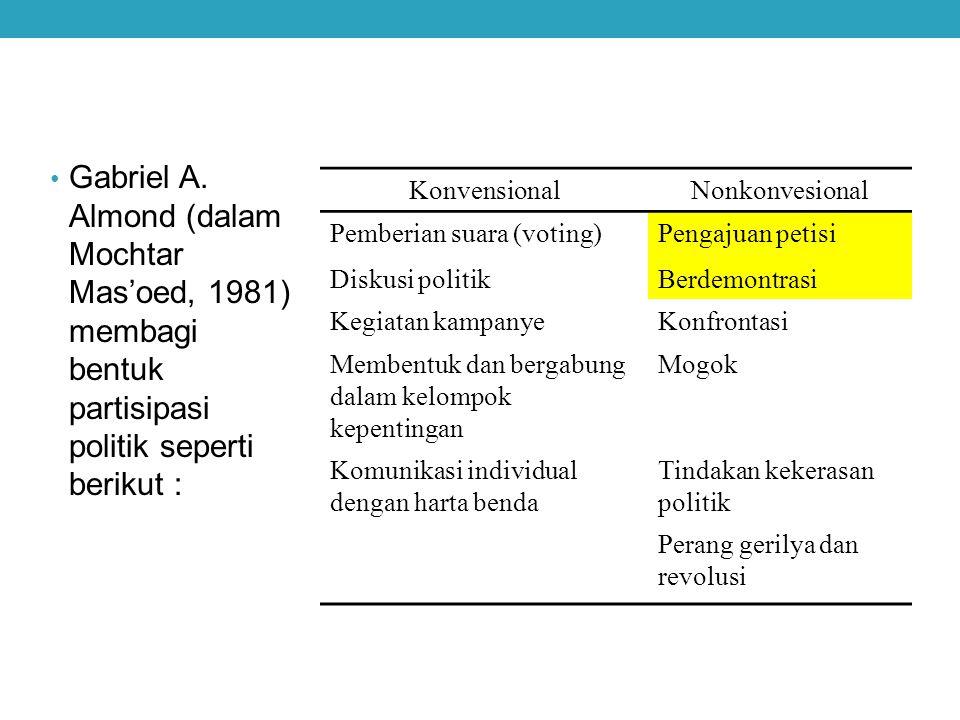 Gabriel A. Almond (dalam Mochtar Mas'oed, 1981) membagi bentuk partisipasi politik seperti berikut : KonvensionalNonkonvesional Pemberian suara (votin