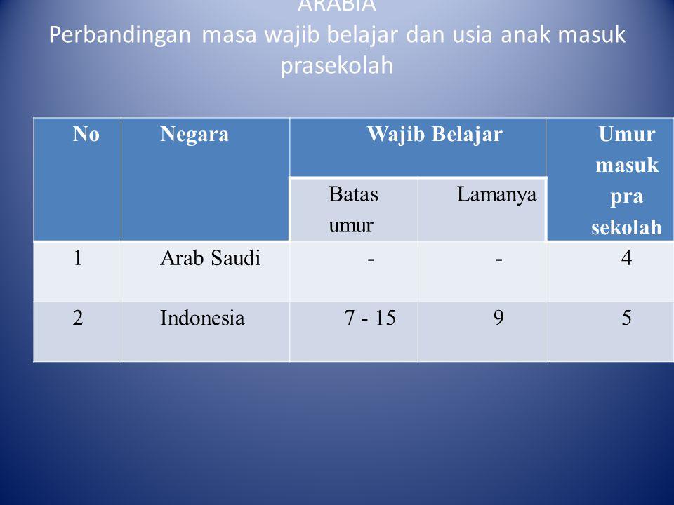 PERBANDINGAN NEGARA INDONESIA DAN SAUDI ARABIA Perbandingan masa wajib belajar dan usia anak masuk prasekolah NoNegaraWajib Belajar Umur masuk pra sek