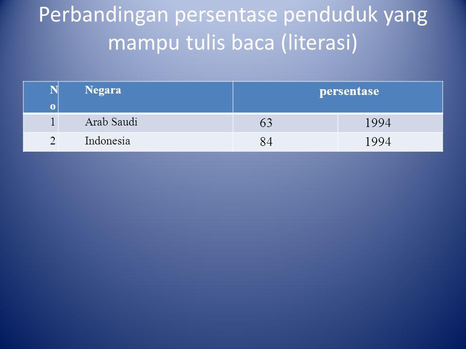 Perbandingan persentase penduduk yang mampu tulis baca (literasi) NoNo Negara persentase 1Arab Saudi 631994 2Indonesia 841994