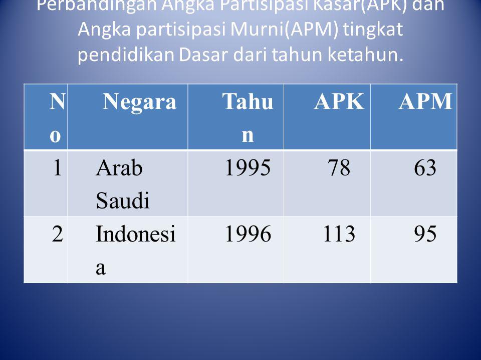 Perbandingan Angka Partisipasi Kasar(APK) dan Angka partisipasi Murni(APM) tingkat pendidikan Dasar dari tahun ketahun. NoNo Negara Tahu n APKAPM 1 Ar