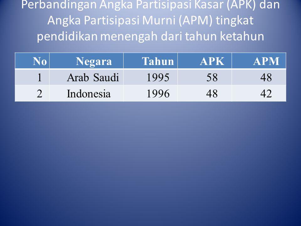 Perbandingan Angka Partisipasi Kasar (APK) dan Angka Partisipasi Murni (APM) tingkat pendidikan menengah dari tahun ketahun NoNegaraTahunAPKAPM 1Arab
