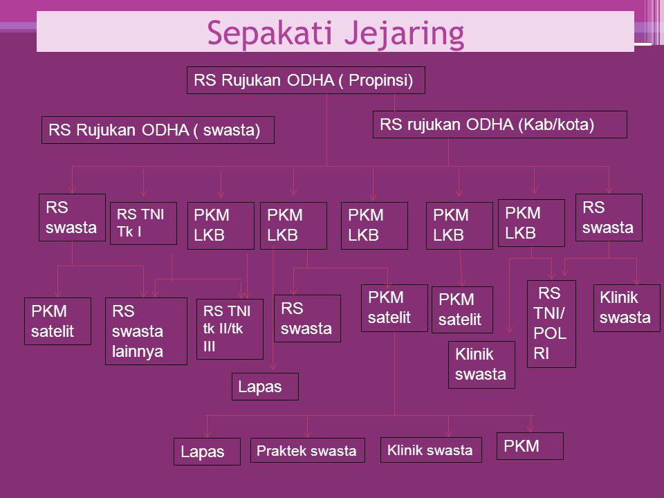 Sepakati Jejaring RS Rujukan ODHA ( Propinsi) RS swasta PKM satelit PKM LKB RS swasta RS TNI Tk I RS swasta lainnya PKM LKB RS swasta Klinik swasta PK