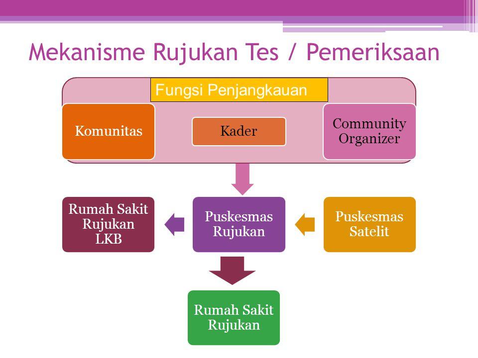 Mekanisme Rujukan Tes / Pemeriksaan Komunitas Kader Community Organizer Puskesmas Satelit Puskesmas Rujukan Rumah Sakit Rujukan LKB Rumah Sakit Rujuka
