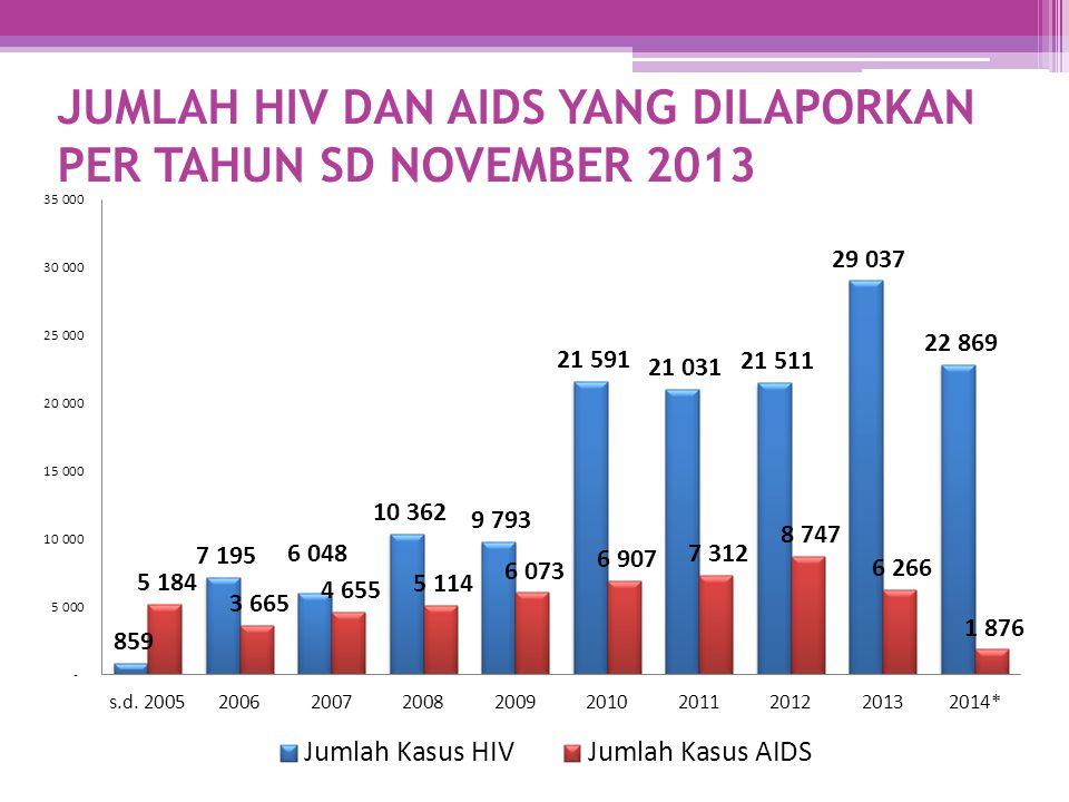 JUMLAH HIV DAN AIDS YANG DILAPORKAN PER TAHUN SD NOVEMBER 2013
