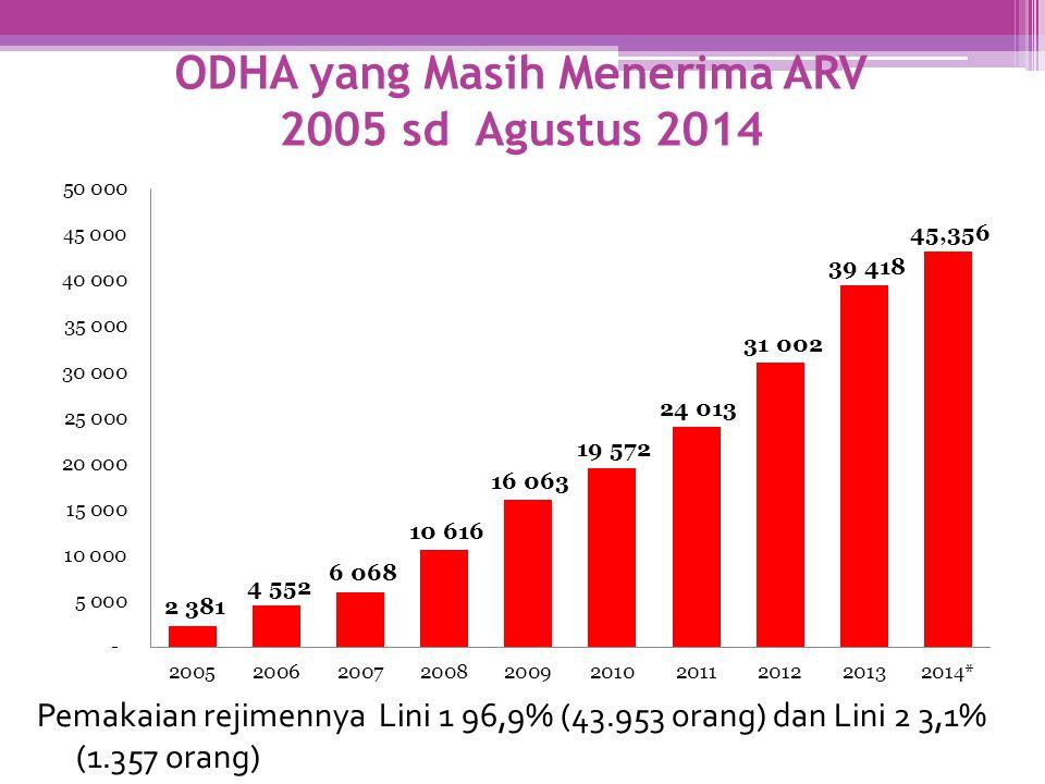 ODHA yang Masih Menerima ARV 2005 sd Agustus 2014 Pemakaian rejimennya Lini 1 96,9% (43.953 orang) dan Lini 2 3,1% (1.357 orang)