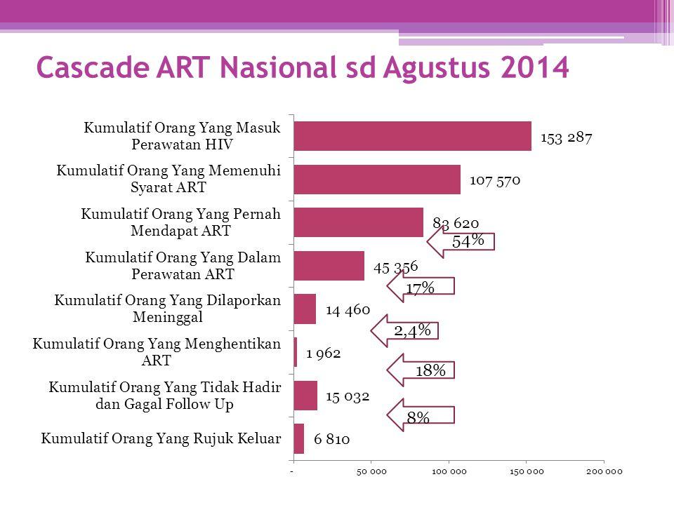 Cascade ART Nasional sd Agustus 2014 54% 17% 2,4% 18% 8%