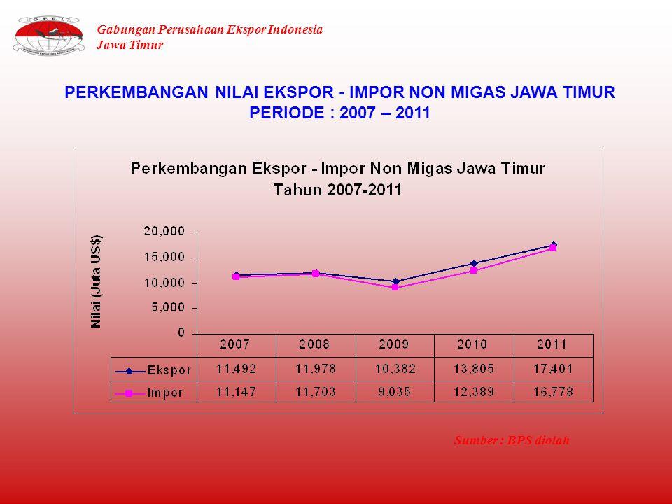 PERKEMBANGAN NILAI EKSPOR - IMPOR NON MIGAS JAWA TIMUR PERIODE : 2007 – 2011 Sumber : BPS diolah Gabungan Perusahaan Ekspor Indonesia Jawa Timur