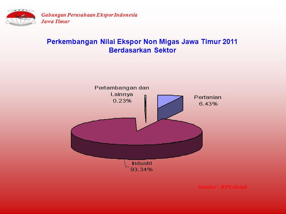 Perkembangan Nilai Ekspor Non Migas Jawa Timur 2011 Berdasarkan Sektor Sumber : BPS diolah Gabungan Perusahaan Ekspor Indonesia Jawa Timur