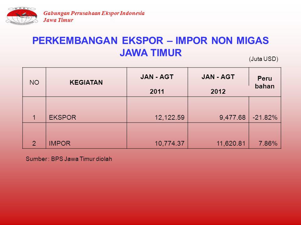 PERKEMBANGAN EKSPOR – IMPOR NON MIGAS JAWA TIMUR Sumber : BPS Jawa Timur diolah NOKEGIATAN JAN - AGT Peru bahan 20112012 1EKSPOR12,122.599,477.68-21.82% 2IMPOR10,774.3711,620.817.86% (Juta USD) Gabungan Perusahaan Ekspor Indonesia Jawa Timur