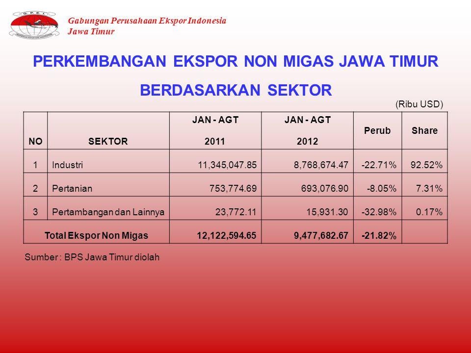 PERKEMBANGAN EKSPOR NON MIGAS JAWA TIMUR BERDASARKAN SEKTOR NOSEKTOR JAN - AGT PerubShare 20112012 1Industri11,345,047.858,768,674.47-22.71%92.52% 2Pertanian753,774.69693,076.90-8.05%7.31% 3Pertambangan dan Lainnya23,772.1115,931.30-32.98%0.17% Total Ekspor Non Migas12,122,594.659,477,682.67-21.82% (Ribu USD) Sumber : BPS Jawa Timur diolah Gabungan Perusahaan Ekspor Indonesia Jawa Timur