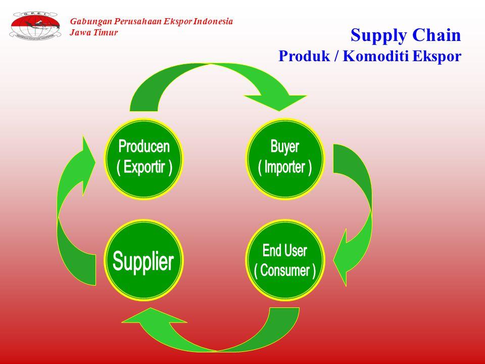 Supply Chain Produk / Komoditi Ekspor Gabungan Perusahaan Ekspor Indonesia Jawa Timur