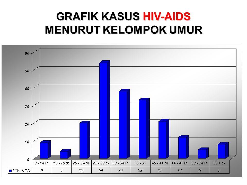 GRAFIK KASUS HIV-AIDS MENURUT KELOMPOK UMUR