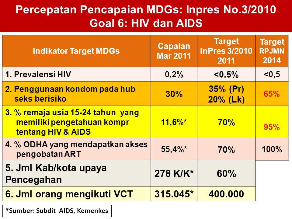 Percepatan Pencapaian MDGs: Inpres No.3/2010 Goal 6: HIV dan AIDS Indikator Target MDGs Capaian Mar 2011 Target InPres 3/2010 2011 Target RPJMN 2014 1