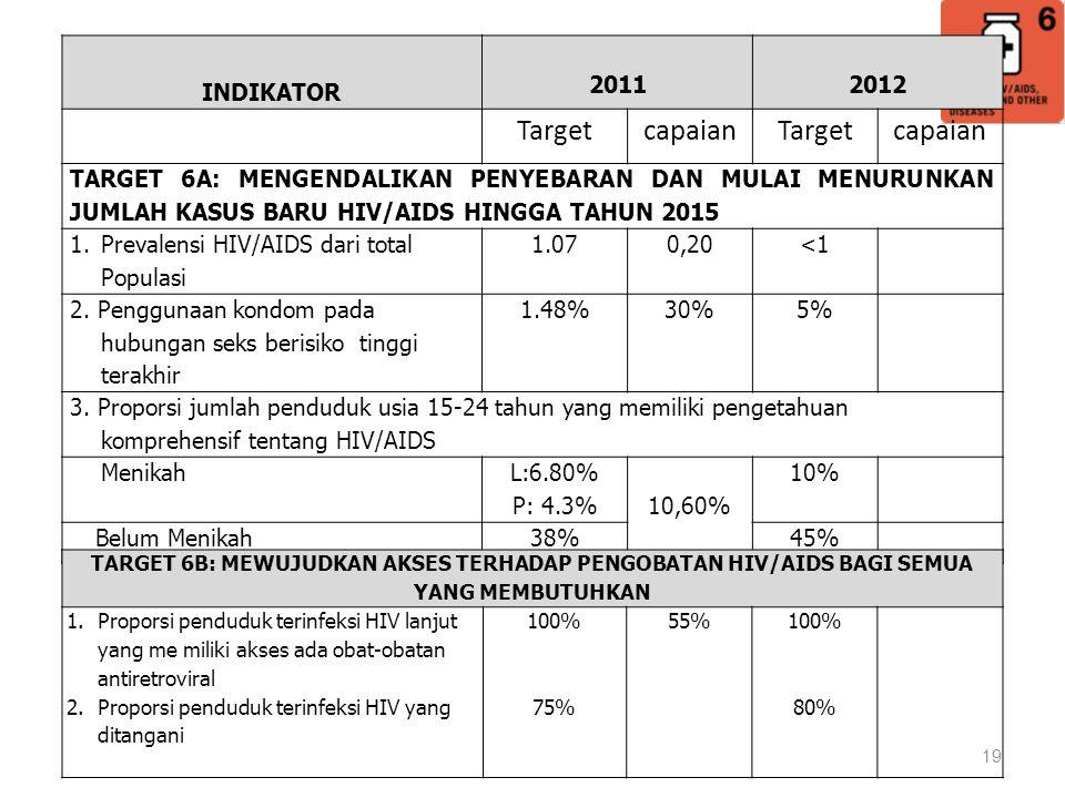 19 INDIKATOR 20112012 TargetcapaianTargetcapaian TARGET 6A: MENGENDALIKAN PENYEBARAN DAN MULAI MENURUNKAN JUMLAH KASUS BARU HIV/AIDS HINGGA TAHUN 2015