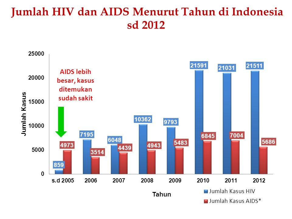 1.Mencegah /mengurangi resiko penularan HIV 2.