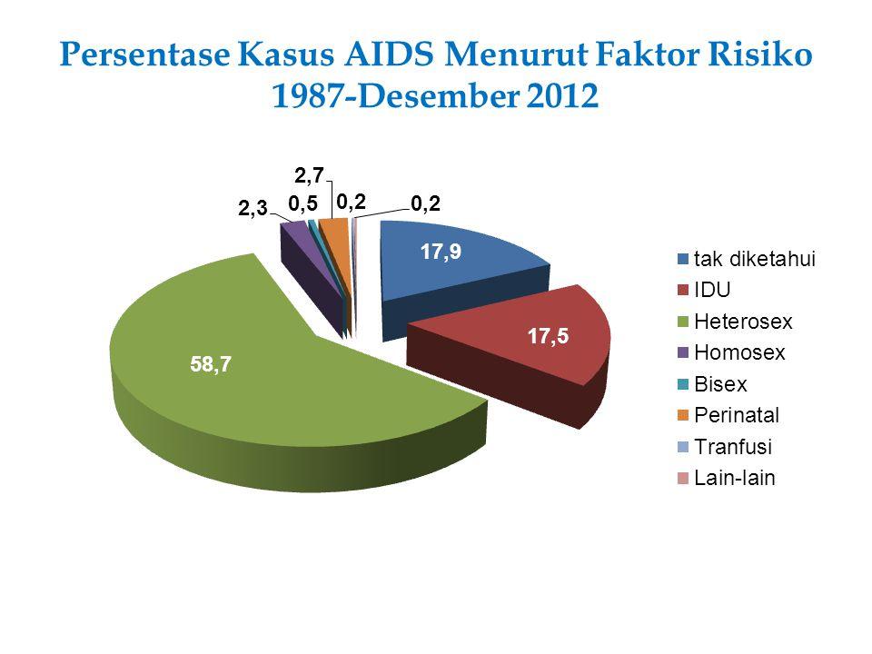 25 PERAN DAN TANGGUNGJAWAB SKPD /LINTAS SEKTOR PENANGGULANGAN HIV DAN AIDS
