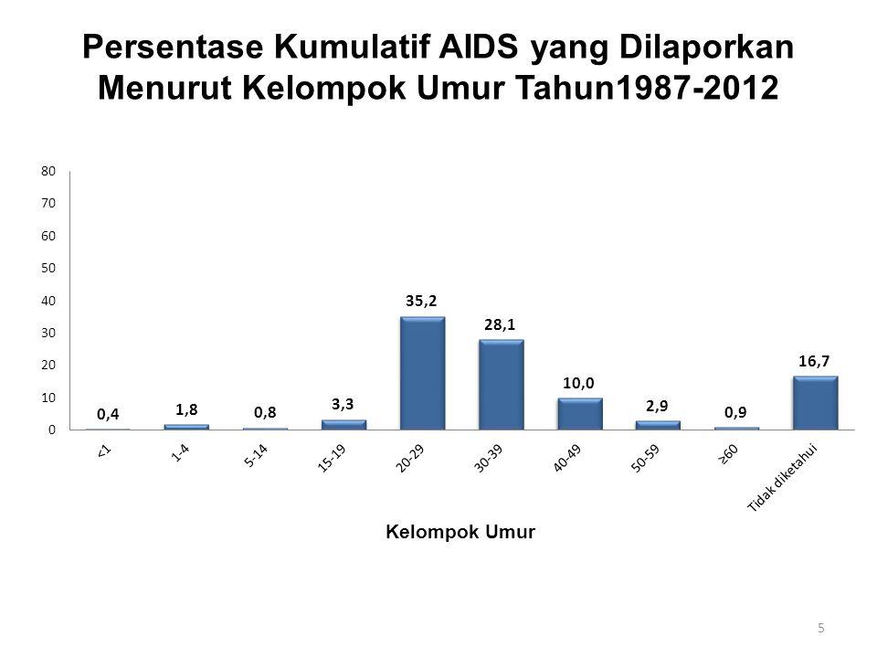 Sumber: Laporan Akhir Tahun, Kemenkes RI, 2006-2010 Proporsi Kasus AIDS baru di Indonesia Juni 2006-2011 Laki-laki vs Perempuan 16.9% 82.9% 2011 35.1% 64.9%