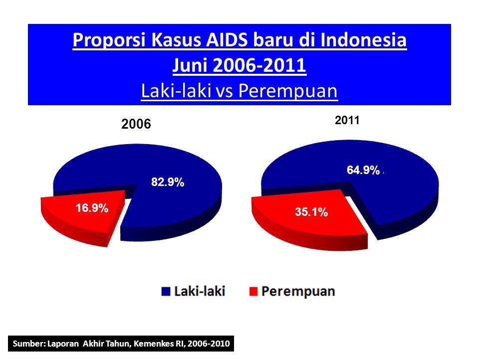 Sumber: Laporan Akhir Tahun, Kemenkes RI, 2006-2010 Proporsi Kasus AIDS baru di Indonesia Juni 2006-2011 Laki-laki vs Perempuan 16.9% 82.9% 2011 35.1%