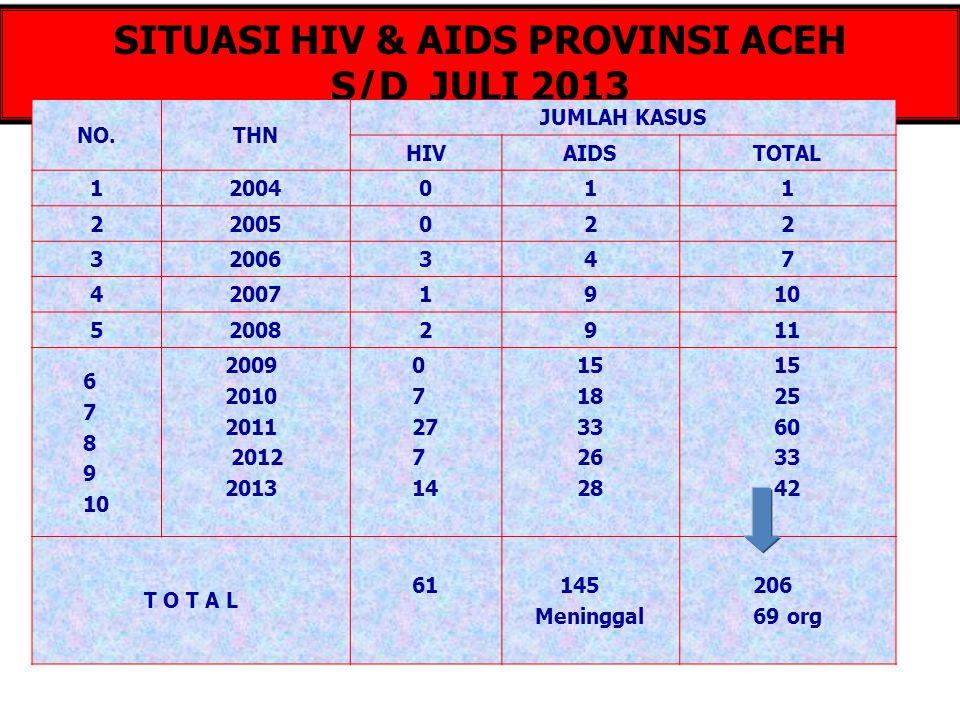 TOTAL DISTRIBUSI KASUS HIV-AIDS PER KABUPATEN/KOTA PROVINSI ACEH 2004 s/d Juli 2013 NOKAB/KOTAKASUS 1ACEH UTARA19 2ACEH TAMIANG22 3LHOKSEUMAWE19 4ACEH TENGGARA16 5LANGSA11 6BANDA ACEH14 7ACEH TIMUR15 8ACEH BESAR12 9PIDIE11 10BIREUN21 11SIMEULUE6 12ACEH TENGAH4 NOKAB/KOTAKASUS 13PIDIE JAYA4 14ACEH BARAT6 15NAGAN RAYA3 16GAYO LUES3 17ACEH SELATAN5 18BENER MERIAH4 19SABANG3 20ACEH SINGKIL2 21ACEH JAYA1 22ACEH BARAT DAYA4 23SUBULUSSALAM1 TOTAL 206