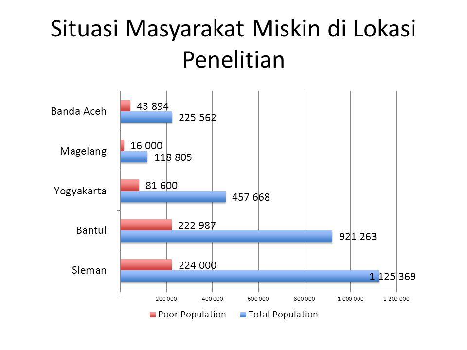 Situasi Masyarakat Miskin di Lokasi Penelitian