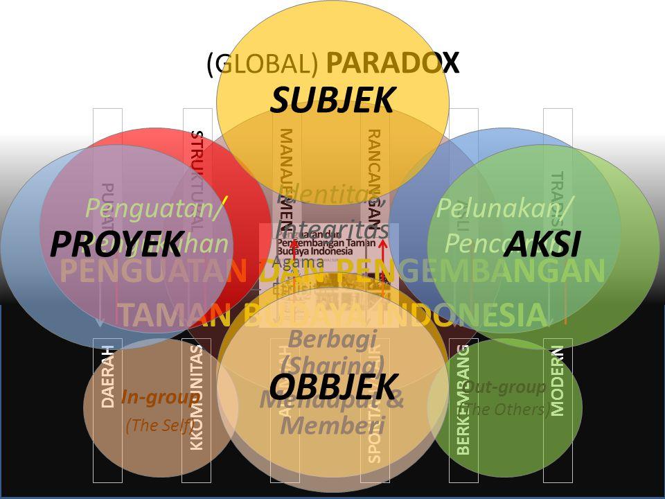 (GLOBAL) PARADOX PUSAT DAERAH STRUKTURAL KKOMUNITAS MANAJEMEN ALAMIAH RANCANGAN SPONTAN/CAIR ASLI BERKEMBANG TRADISI MODERN PENGUATAN DAN PENGEMBANGAN TAMAN BUDAYA INDONESIA Identitas, Integritas – Agama – Etnisitas Penguatan/ Pengukuhan Pelunakan/ Pencairan Berbagi (Sharing) Mendapat & Memberi In-group (The Self) Out-group (The Others) OBBJEK PROYEKAKSI SUBJEK