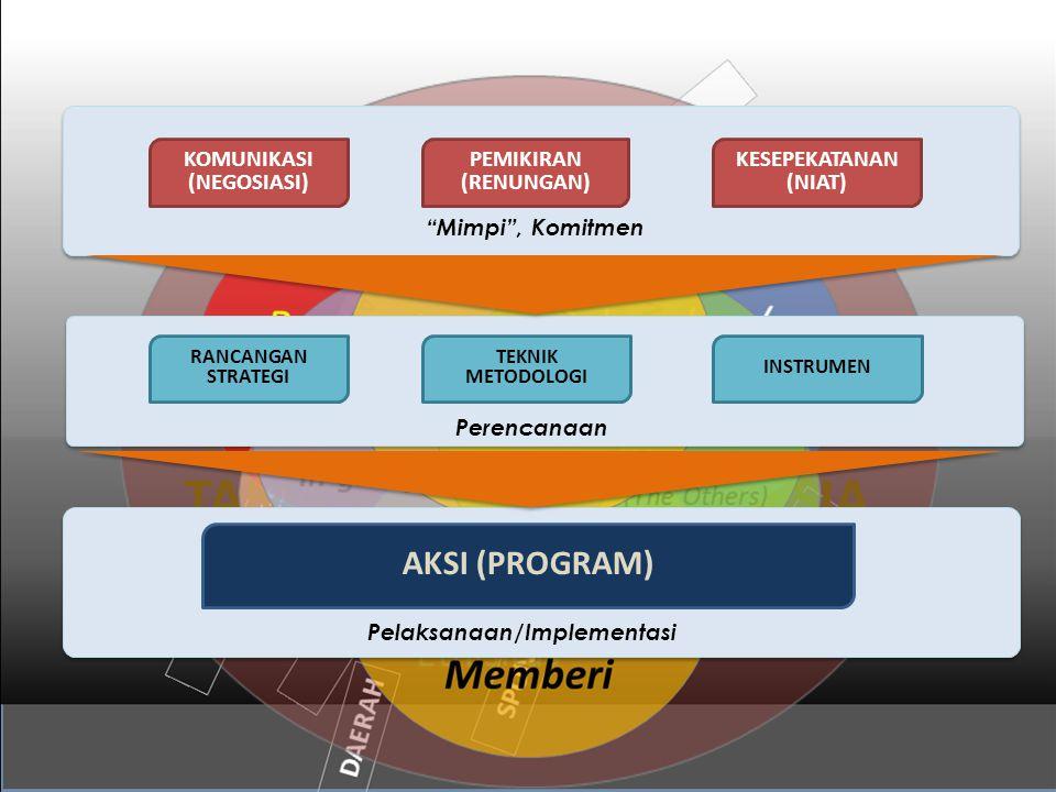 RANCANGAN STRATEGI INSTRUMEN TEKNIK METODOLOGI Perencanaan KOMUNIKASI (NEGOSIASI) PEMIKIRAN (RENUNGAN) KESEPEKATANAN (NIAT) Pelaksanaan/Implementasi AKSI (PROGRAM) Mimpi , Komitmen
