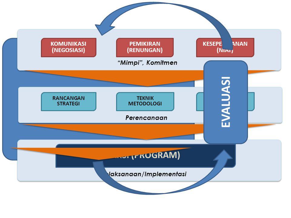 RANCANGAN STRATEGI INSTRUMEN TEKNIK METODOLOGI Perencanaan KOMUNIKASI (NEGOSIASI) PEMIKIRAN (RENUNGAN) KESEPEKATANAN (NIAT) Pelaksanaan/Implementasi AKSI (PROGRAM) Mimpi , Komitmen EVALUASI