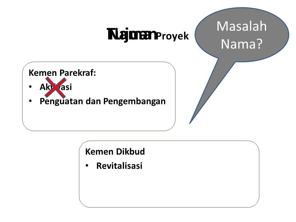 TAMAN BUDAYA INDONESIA Tujuan