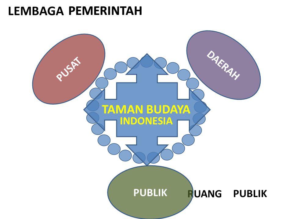 PUSAT DAERAH TAMAN BUDAYA INDONESIA PEMERINTAH PUBLIK