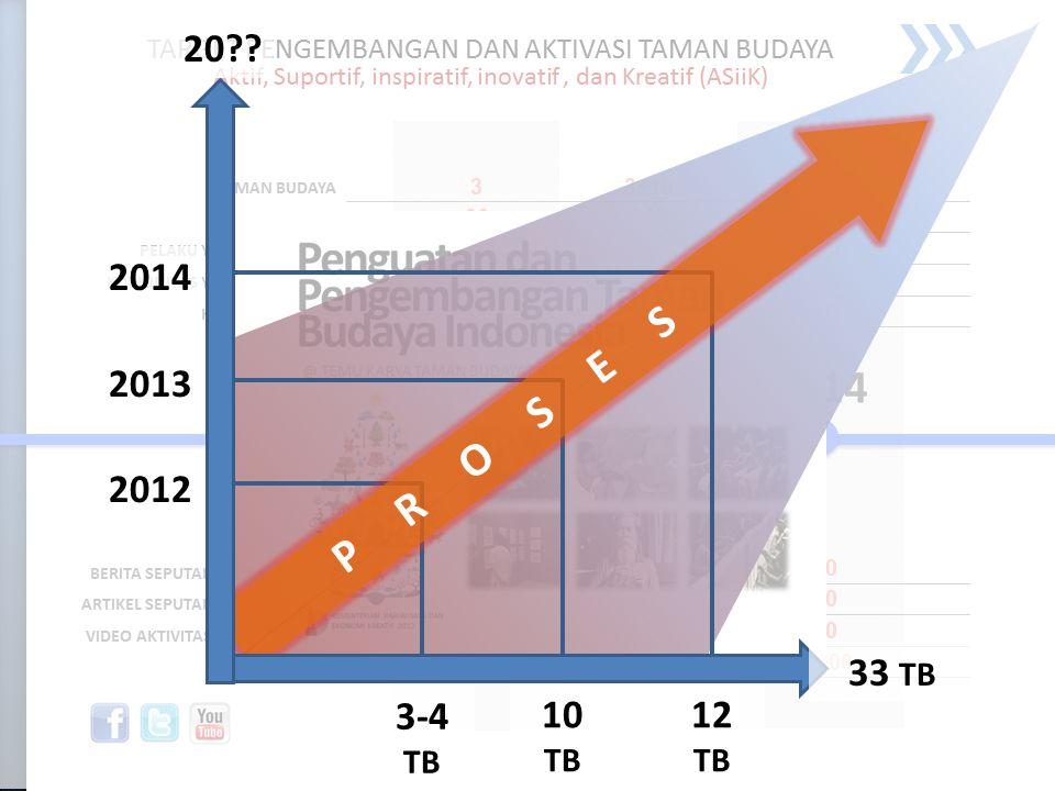 2012 2013 2014 3-4 TB 10 TB 12 TB P R O S E S 33 TB 20??