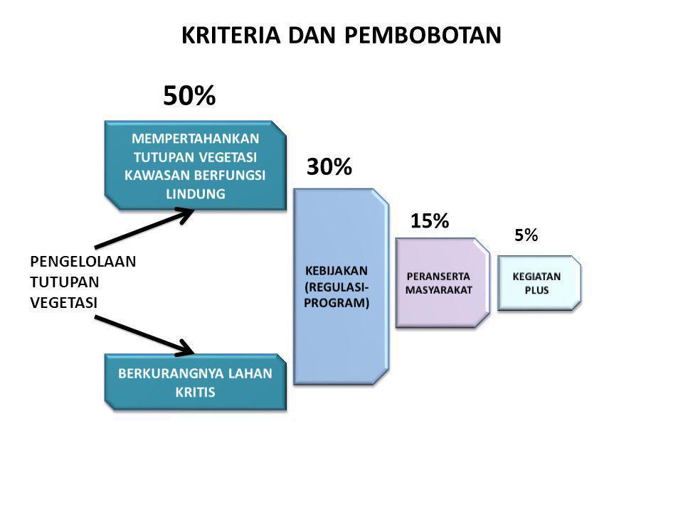 KRITERIA DAN PEMBOBOTAN PENGELOLAAN TUTUPAN VEGETASI 50% 30% 15% 5%