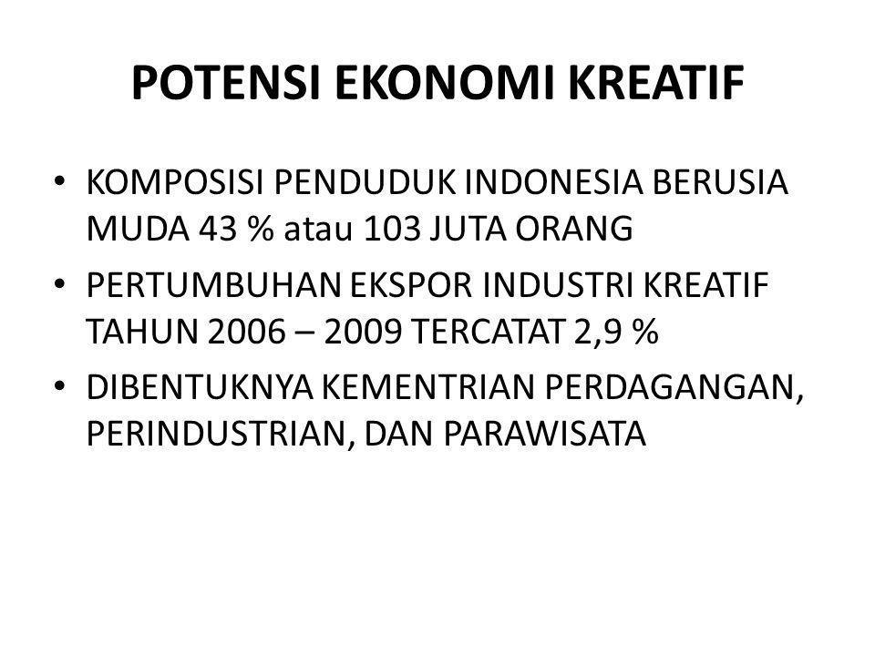 POTENSI EKONOMI KREATIF KOMPOSISI PENDUDUK INDONESIA BERUSIA MUDA 43 % atau 103 JUTA ORANG PERTUMBUHAN EKSPOR INDUSTRI KREATIF TAHUN 2006 – 2009 TERCA