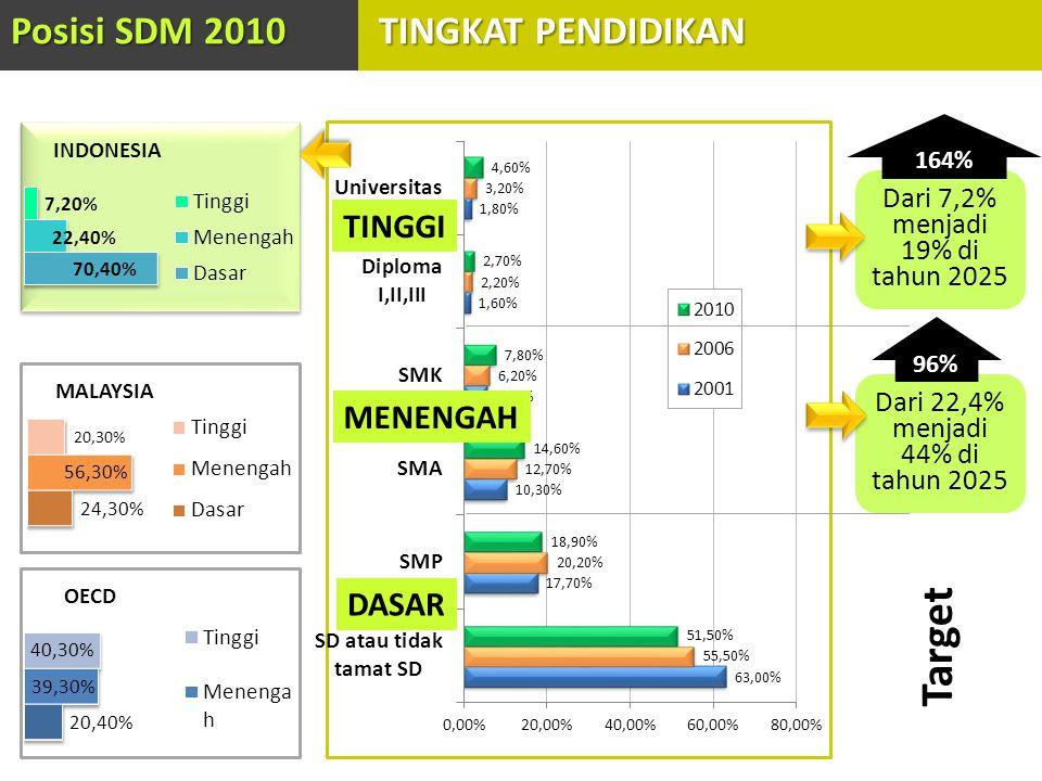 INDONESIA MALAYSIA OECD TINGGI MENENGAH DASAR Posisi SDM 2010 TINGKAT PENDIDIKAN Dari 22,4% menjadi 44% di tahun 2025 96% Dari 7,2% menjadi 19% di tah
