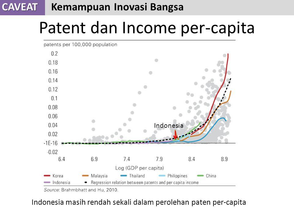 Patent dan Income per-capita CAVEAT CAVEAT Kemampuan Inovasi Bangsa Indonesia masih rendah sekali dalam perolehan paten per-capita Indonesia