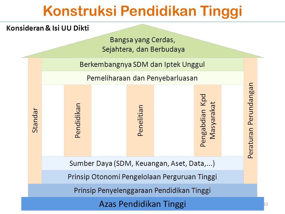 Konstruksi Pendidikan Tinggi Prinsip Penyelenggaraan Pendidikan Tinggi Prinsip Otonomi Pengelolaan Perguruan Tinggi Pendidikan Penelitian Pengabdian K