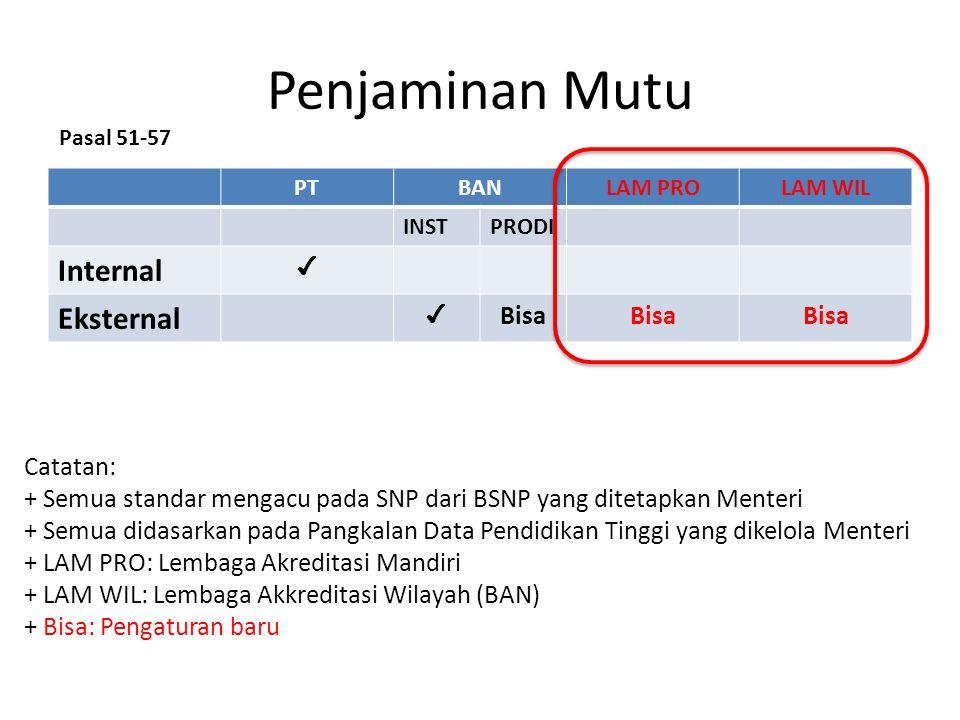 Penjaminan Mutu PTBANLAM PROLAM WIL INSTPRODI Internal ✔ Eksternal ✔ Bisa Catatan: + Semua standar mengacu pada SNP dari BSNP yang ditetapkan Menteri
