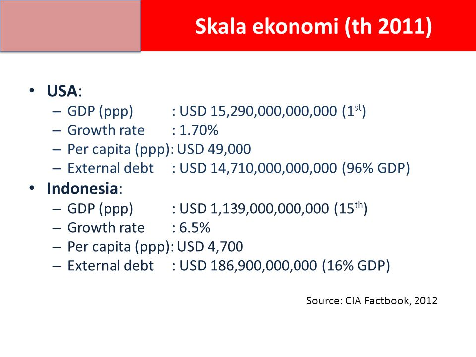 Skala ekonomi (th 2011) USA: – GDP (ppp): USD 15,290,000,000,000 (1 st ) – Growth rate: 1.70% – Per capita (ppp): USD 49,000 – External debt: USD 14,710,000,000,000 (96% GDP) Indonesia: – GDP (ppp): USD 1,139,000,000,000 (15 th ) – Growth rate: 6.5% – Per capita (ppp): USD 4,700 – External debt: USD 186,900,000,000 (16% GDP) Source: CIA Factbook, 2012