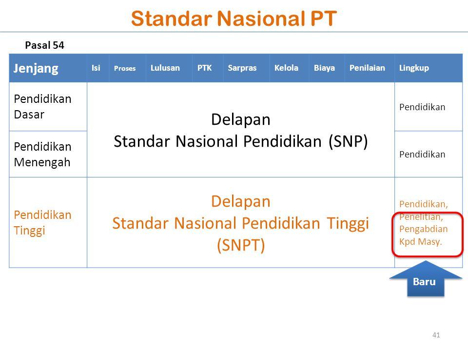 Standar Nasional PT Jenjang Isi Proses LulusanPTKSarprasKelolaBiayaPenilaianLingkup Pendidikan Dasar Delapan Standar Nasional Pendidikan (SNP) Pendidi