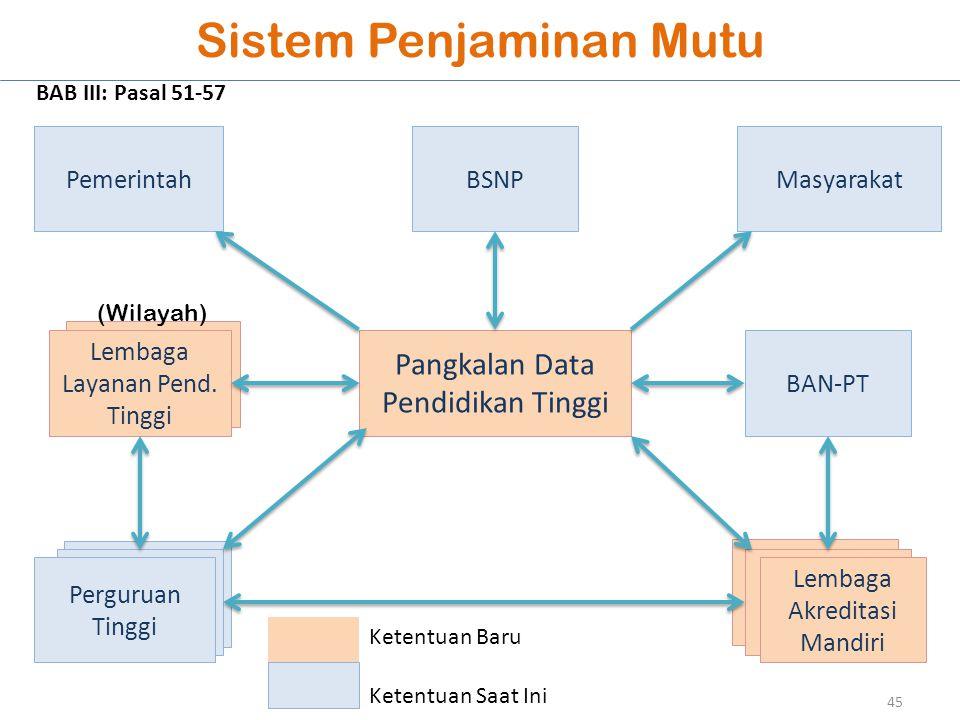 Lembaga Penjamin Mutu Perguruan Tinggi Sistem Penjaminan Mutu Pangkalan Data Pendidikan Tinggi Perguruan Tinggi BSNP BAN-PT Lembaga Layanan Pend. Ting