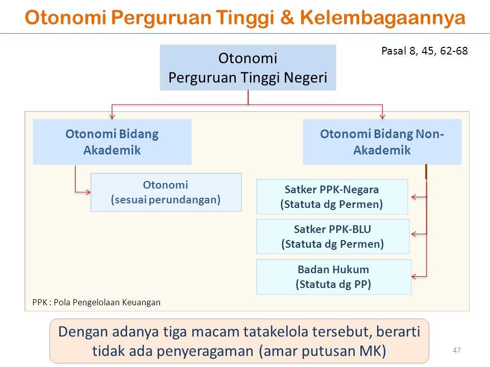 Otonomi Perguruan Tinggi & Kelembagaannya Otonomi Perguruan Tinggi Negeri Otonomi Bidang Akademik Otonomi Bidang Non- Akademik Otonomi (sesuai perunda