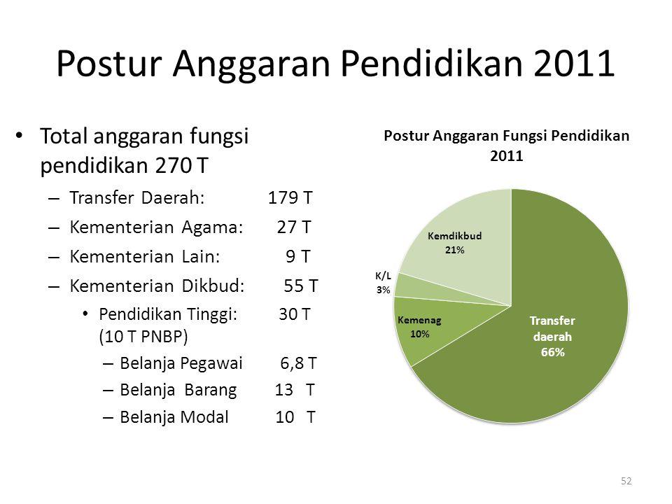 Postur Anggaran Pendidikan 2011 Total anggaran fungsi pendidikan 270 T – Transfer Daerah: 179 T – Kementerian Agama: 27 T – Kementerian Lain: 9 T – Ke