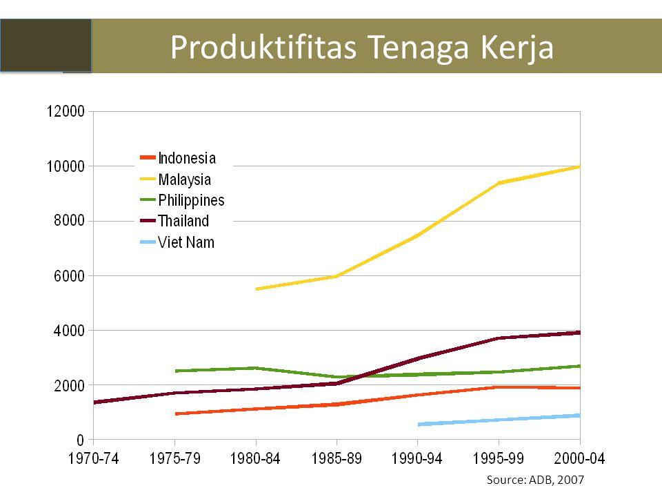 Produktifitas Tenaga Kerja 9 Source: ADB, 2007