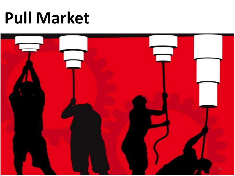 Pull Market