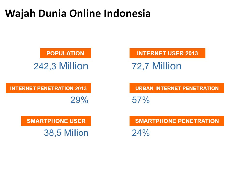SOCIAL MEDIA IS HUGE IN INDONESIA SOURCE : MASHABLE.COM/2012/11/01FACEBOOK- SALES 20% SHOPPERS PREFER BUYING PRODUCT THROUGH BRAND'S FACEBOOK PAGE COMPARED TO IT'S WEBSITE START BUY THROUGH SOCIAL MEDIA Media Sosial (masih) Jadi Favorit…