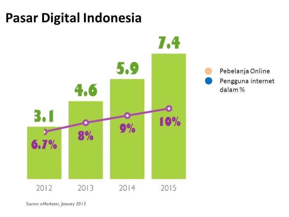 Pebelanja Online Pengguna internet dalam % Pasar Digital Indonesia