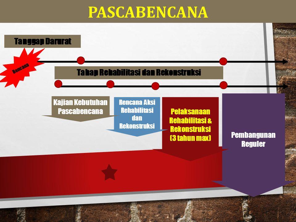 ASESSMENT AWAL REHABILITASI DAN REKONSTRUKSI (A2R2) KAJIAN KEBUTUHAN PASCA BENCANA (JITU PASNA) RENCANA AKSI REHABILITASI DAN REKONSTRUKSI WILAYAH PASCA BENCANA KERANGKA PEMULIHAN PASCABENCANA PENDANAAN DAN PELAKSANAAN REHABILITASI DAN REKONSTRUKSI WILAYAH PASCA BENCANA