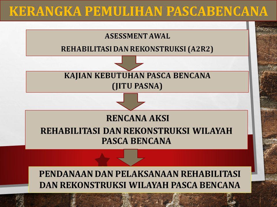 ASESSMENT AWAL REHABILITASI DAN REKONSTRUKSI (A2R2) KAJIAN KEBUTUHAN PASCA BENCANA (JITU PASNA) RENCANA AKSI REHABILITASI DAN REKONSTRUKSI WILAYAH PAS