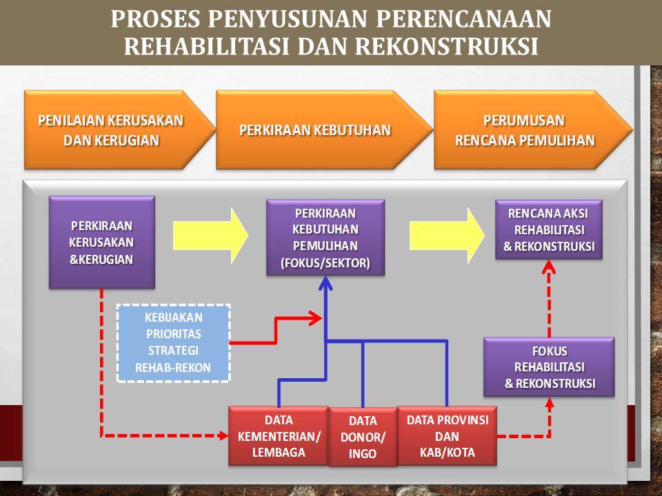 INA - DRI INDONESIA DISASTER RECOVERY INDEK