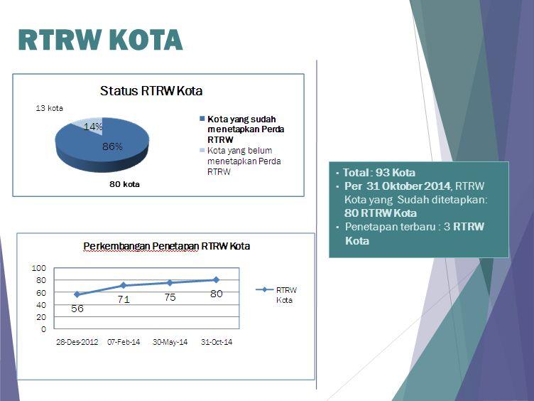13 kota 80 kota RTRW KOTA Total : 93 Kota Per 31 Oktober 2014, RTRW Kota yang Sudah ditetapkan: 80 RTRW Kota Penetapan terbaru : 3 RTRW Kota
