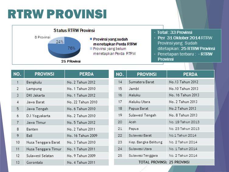 Perda RTRW Provinsi yang Masih Berlaku di Provinsi yang belum Menetapkan Perda NO.PROVINSIPERDA 1Sumatera UtaraNo.